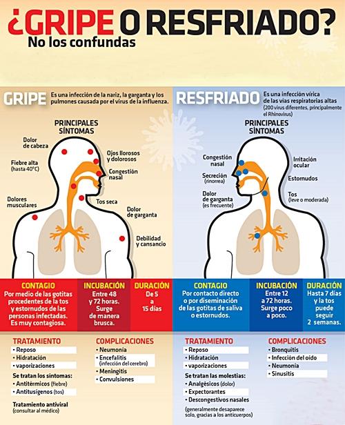 Secreción nasal congestión tos estornudos