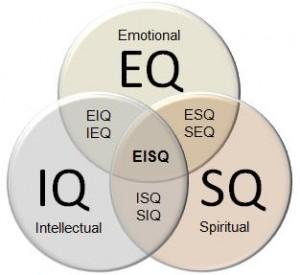Mengenal Empat Kecerdasan Manusia (IQ, EQ, SQ dan TQ)