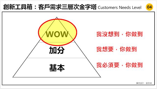 客戶需求為創新之源,當我們經由觀察/訪談發現了許多的客戶需求之後,我們無法全面滿足所有需求,所以我們必須有所選擇,而如何選擇才比較有層次感?「客戶需求三層次金字塔 Customers Needs Level」這個工具就很好用,可以幫助我們將客戶需求分成三個層次,幫助我們從客戶角度思考關鍵的客戶需求