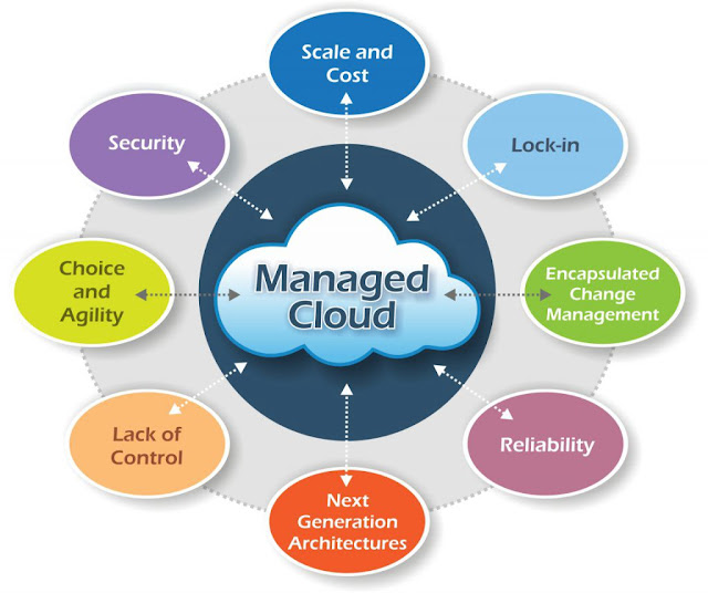 Managed Cloud Hosting- Reliable and Secure Hosting Service 3