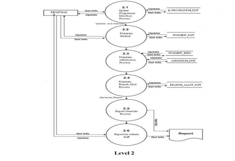 Ignou Dynamic Solver Mca 1st Sem Mcs 014 Solved Assignment
