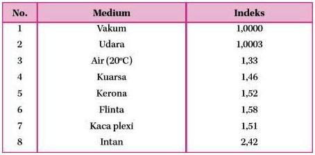 Indeks Bias dari Beberapa Medium