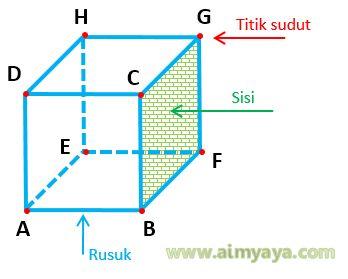 Gambar: Rusuk, Sisi, dan titik sudut dari Kubus ABCD EFGH