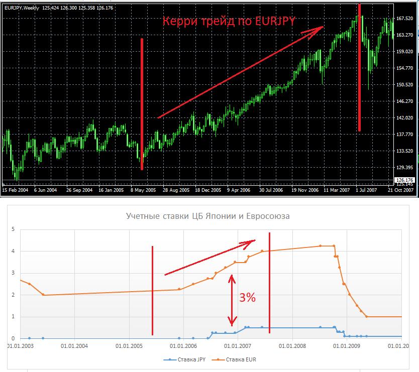 Carry trade на eurjpy в период с 2005 по 2007 год.