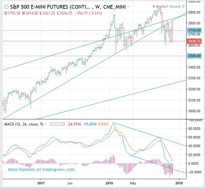 S&P 500 Index Futures forecast - Stock Trading Pharos