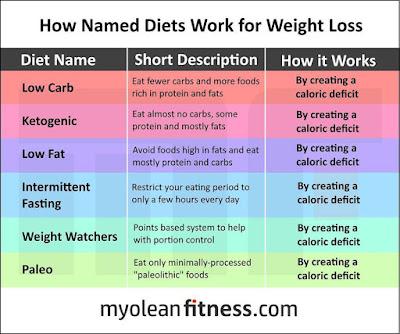 Jedz 3 posiłki dziennie i nie cuduj!