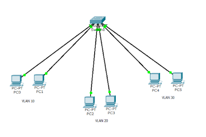 Pengertian Routing & Jenis - Jenis Routing