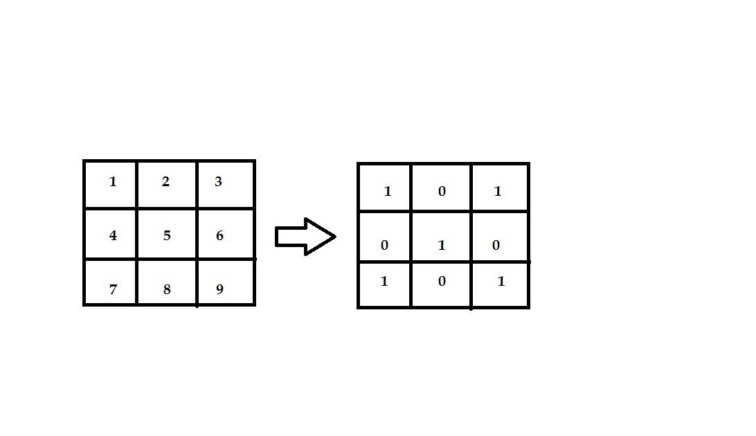 Coding Contest- Matrix multiplication ~ Vipin's Blog..