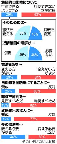 朝日新聞の捏造世論調査