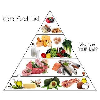 menu diet keto ketofastosis sehari hari dalam seminggu untuk pemula murah sederhana