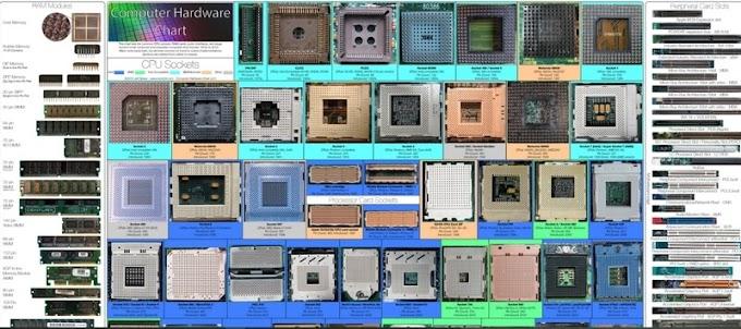 Μάθε από μια εικόνα τα πάντα για το Hardware του υπολογιστή!