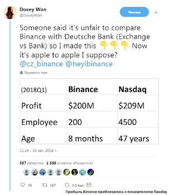 Прибыль Binance приблизилась к показателями Nasdaq