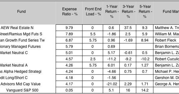 Investment Analytics: 032. Mutual Fund Expenses and