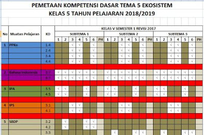 Pemetaan KD Kelas 5 K13 Tahun Ajaran 2018/2019