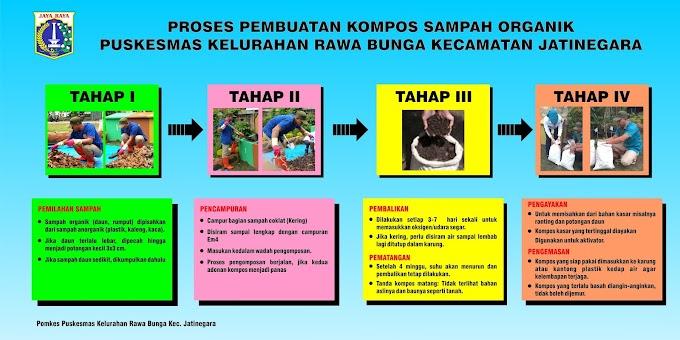 Proses Pembuatan Kompos Sampah Organik