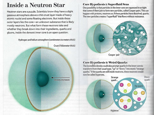 "The radius of is a key to understanding neutron stars (Source: Clara Moskowitz, ""Scientific American"", March 2019)"