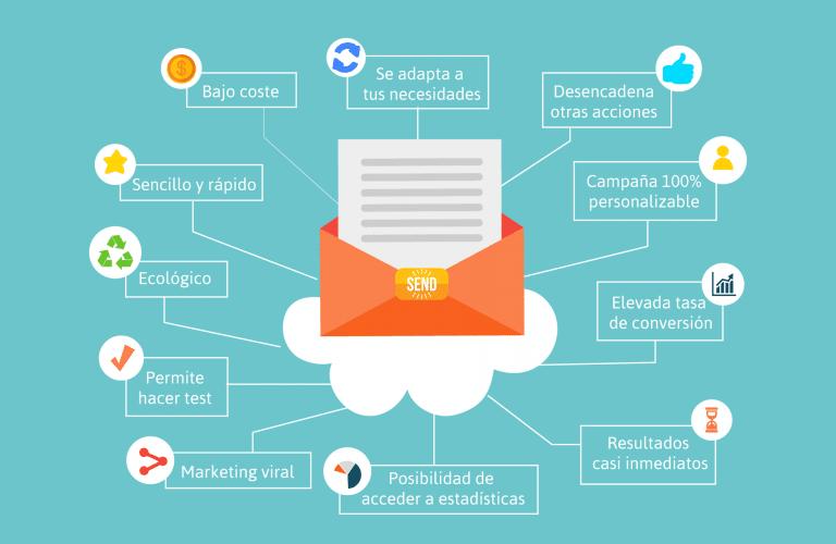 10 ventajas del mailing por las que debes incluirlo en tu estrategia de Marketing.