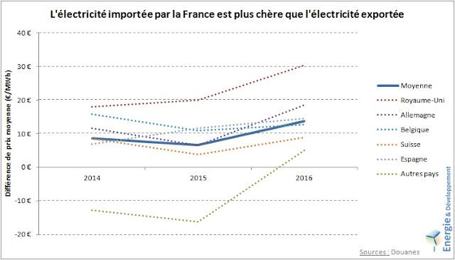 La France exporte de l'électricité à bas coût et importe de l'électricité chère