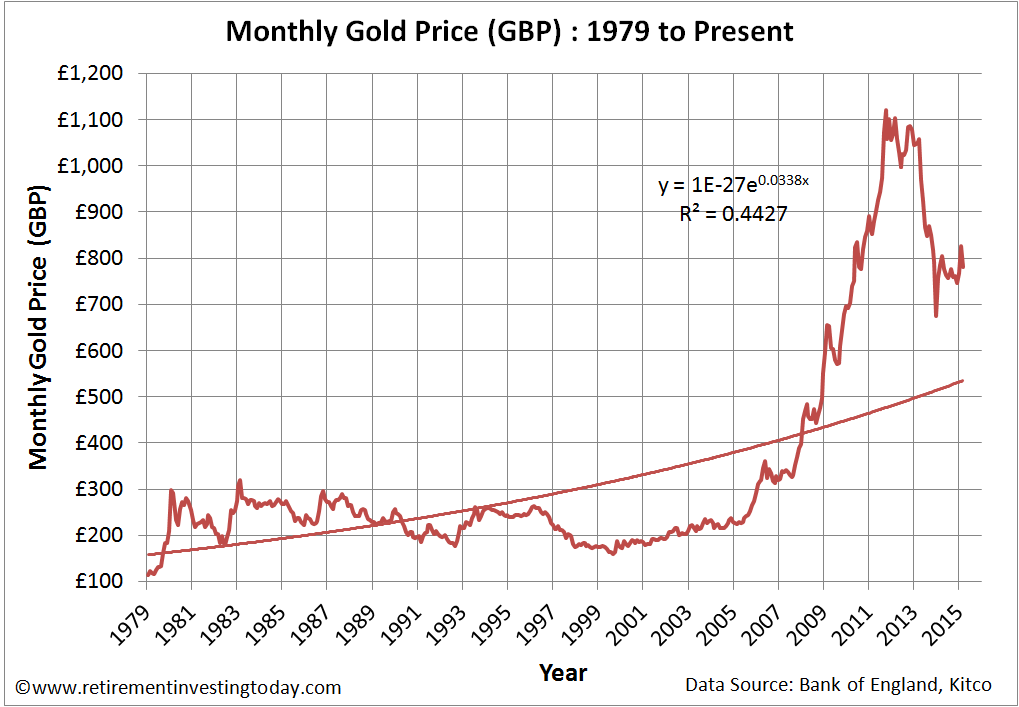 Gold Priced in Pounds Sterling (£)