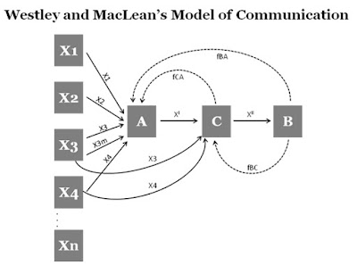 westely maclean model of communication In today's complex information environment, the message influence model is still prevalent in strategic communication people at arizona state university have come.