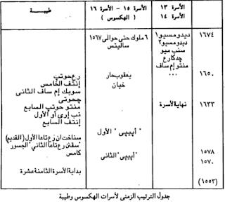 جدول الترتيب الزمنى لأسرات الهكسوس وطيبة