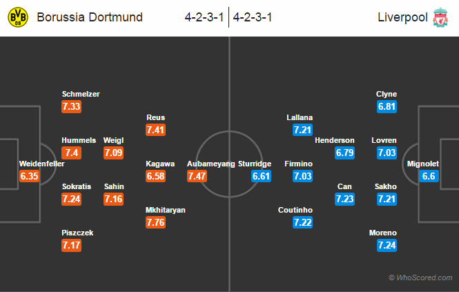 Possible Lineups, Team News, Stats – Dortmund vs Liverpool