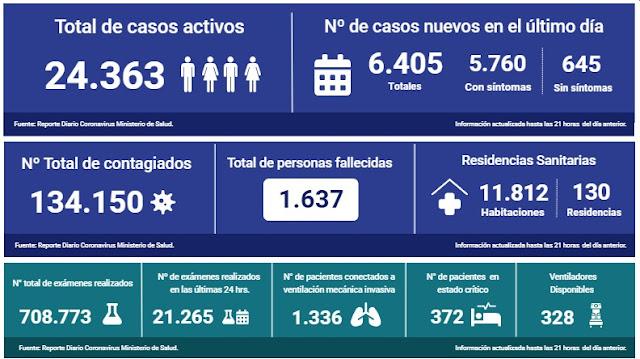 🇨🇱😷Coronavirus: Reporte Nacional 7 de Junio | 96 fallecidos