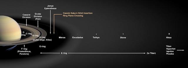 El nuevo documento encuentra que la luna de Saturno, Rea, y todas las otras lunas y anillos más cercanas al planeta pueden tener tan sólo 100 millones de años. Los satélites exteriores (no se muestra aquí), incluyendo la mayor luna de Saturno, Titán, son probablemente tan antiguas como el propio planeta.