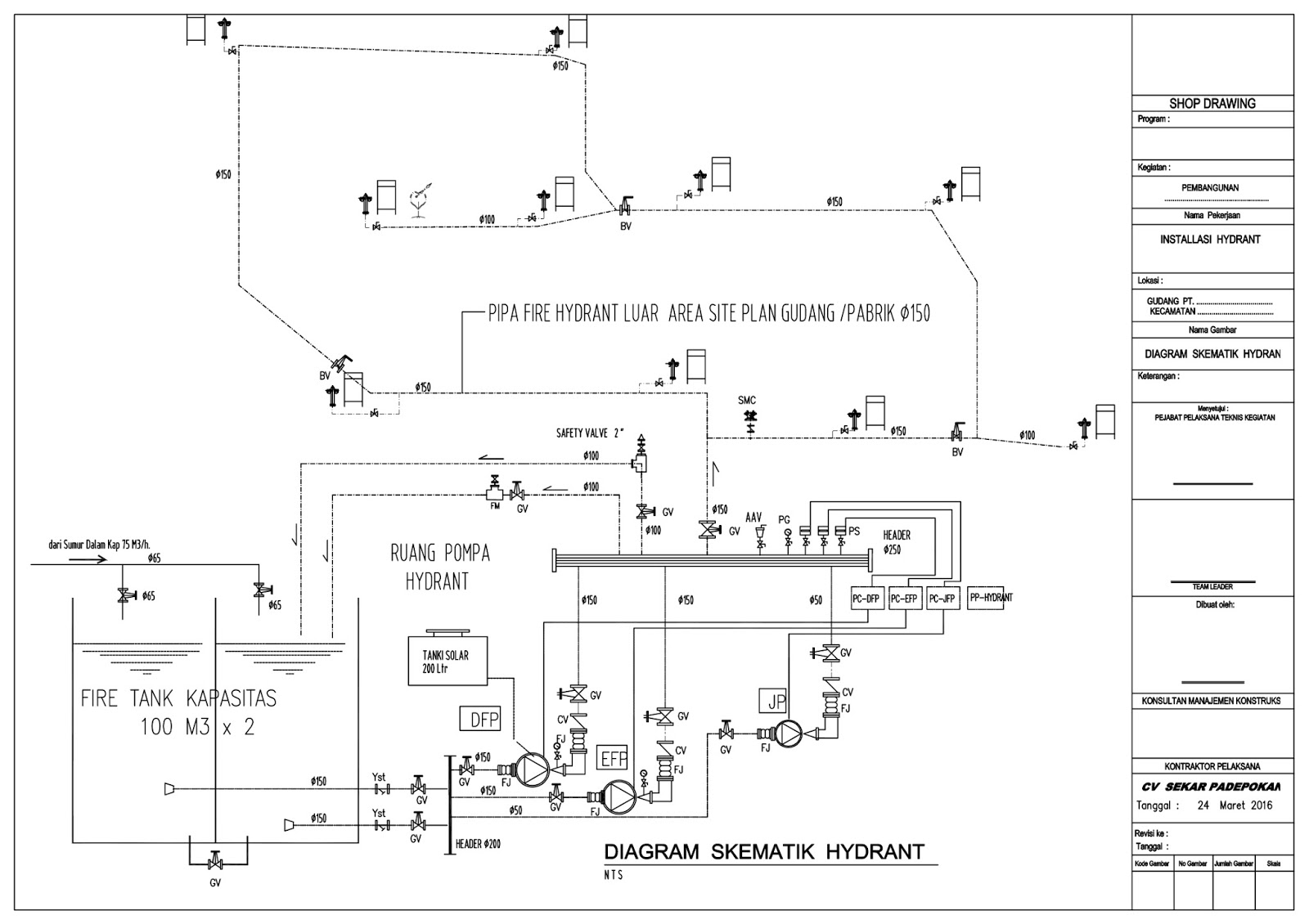Pekerjaan Hydrant Cv Sekar Padepokan Kontruksi  U2013 Sekar
