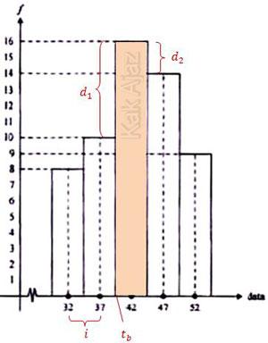 Cara menentukan modus data pada histogram, tepi bawah, interval kelas modus, d1 dan d2, statistika UN 2017