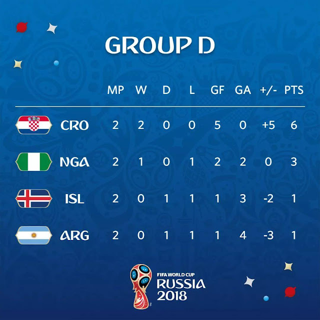 FIFA World cup Russia 2018 group D standings after two games