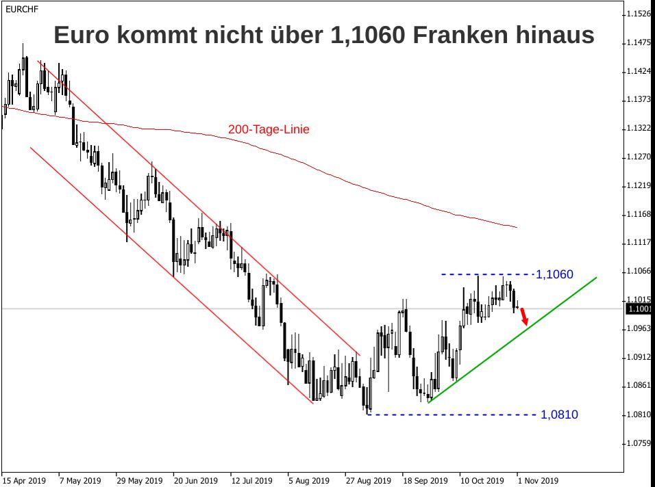 Euro - Schweizer Franken Kursentwicklung im November 2019 von Abwärtsrisiken heimgesucht