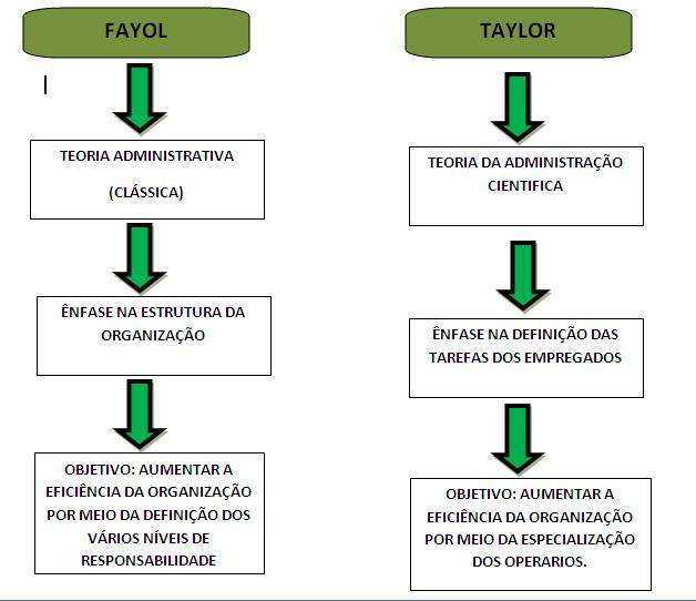 Teoria Cientifica Taylor