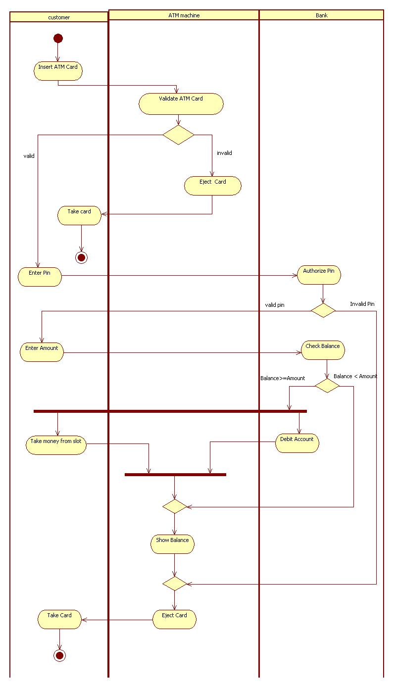 activity diagram for atm machine [ 796 x 1388 Pixel ]