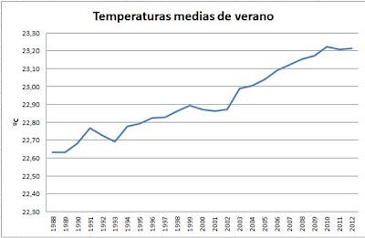 Temperatura media de verano Talamanca de Jarama