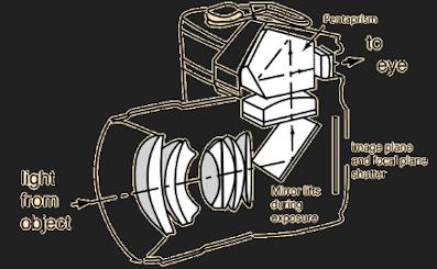 Light passing through a camera