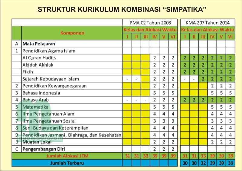 Struktur Kurikulum Untuk Pendidikan Kesetaraan Download Lengkap