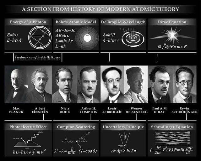 Amudu History Of Modern Atomic Theory