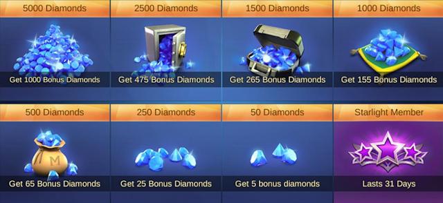 Cara Mendapatkan Diamonds Gratis di Mobile Legends