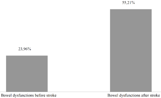 図:脳卒中後の腸機能異常