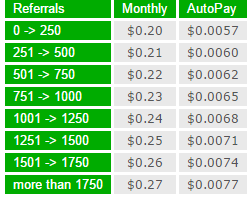 Autopay price for rented referrals in Neobux