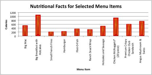 Excel Food Calorie Chart Comparison Tech Apps