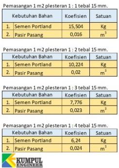 1 Kubik Berapa Meter : kubik, berapa, meter, Menghitung, Kebutuhan, Material, Untuk, Pekerjaan, Plesteran, Acian, KUMPUL, ENGINEER