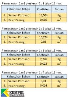 tabel koefisien bahan, koefisien pasir, koefisien semen