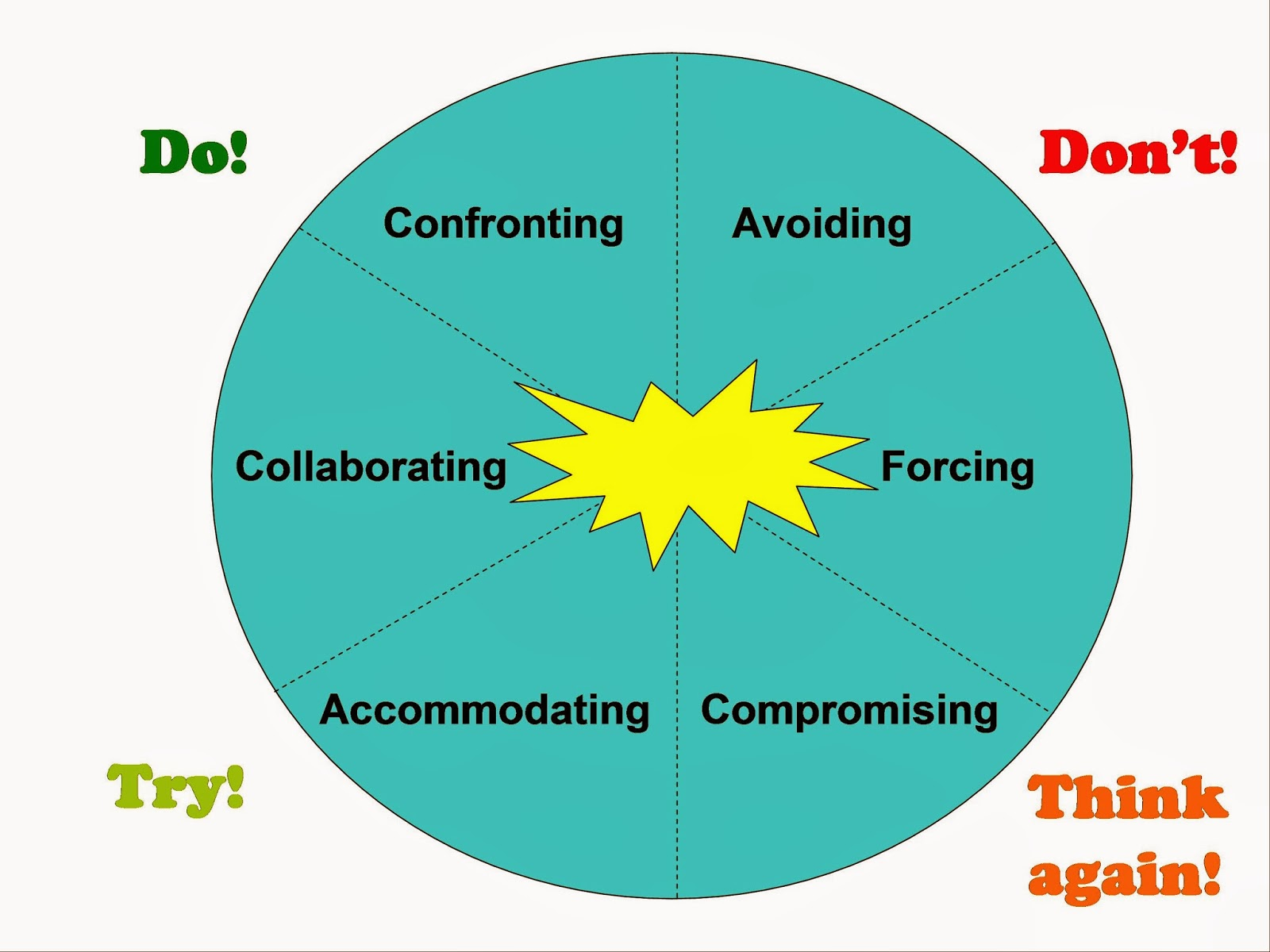 A Conflict-Competent Mindset: Is Conflict Good or Bad