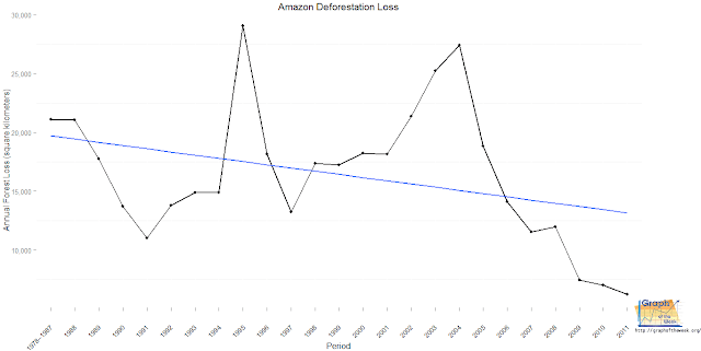 yearly amazon deforestation rate graph