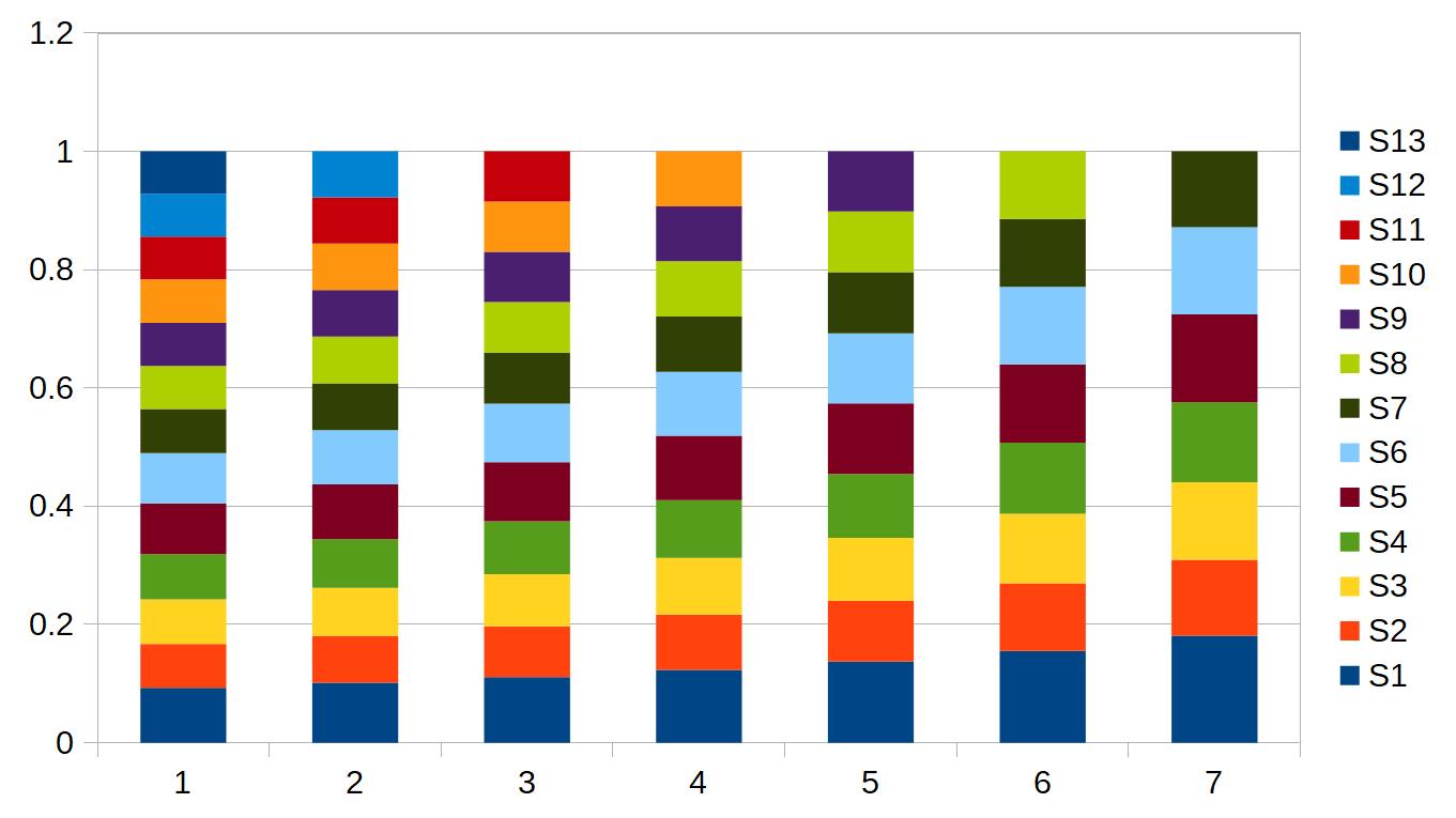 Numerical Experiments: Running Raspberry-Pi in Qemu under Linux