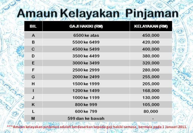 Personal Loan Bank Rakyat