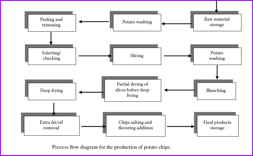 MANUFACTURING PROCESS OF POTATO CHIPS