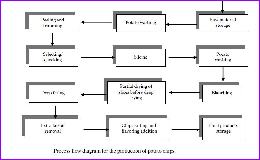 process flow diagram in excel sheet